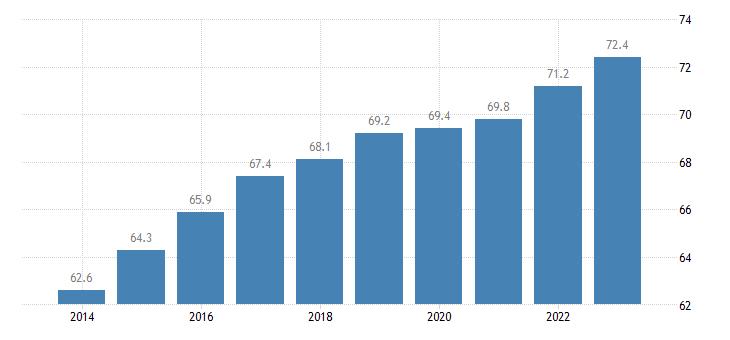 hungary activity rate females eurostat data