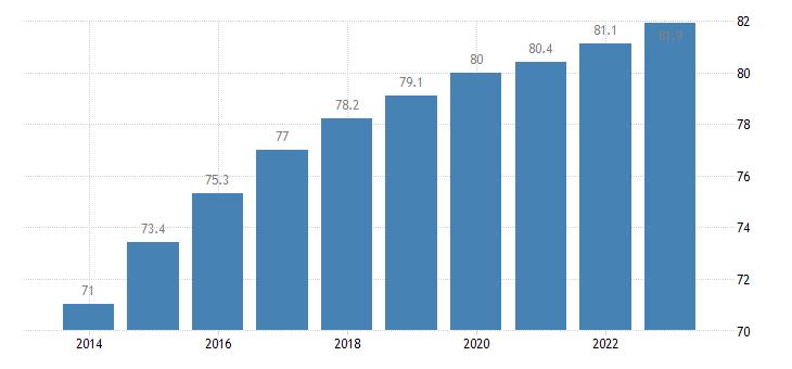 hungary activity rate males eurostat data
