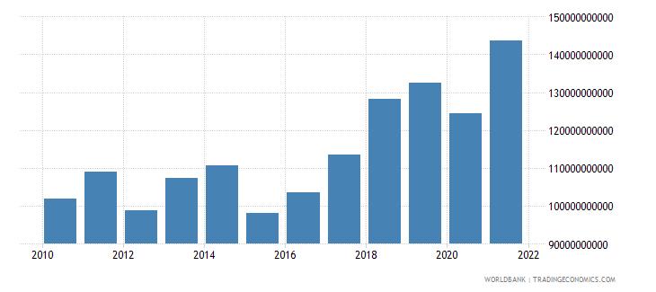 hungary adjusted net national income us dollar wb data