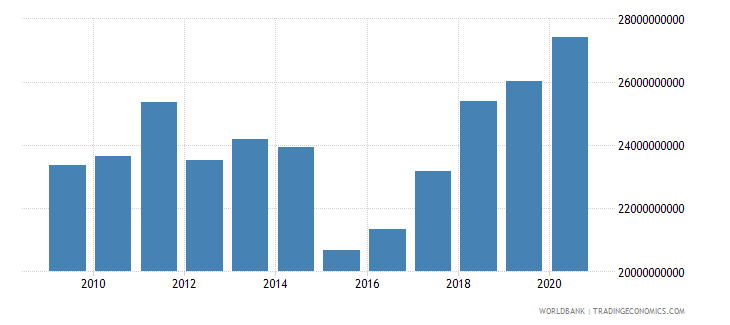 hungary adjusted savings consumption of fixed capital us dollar wb data
