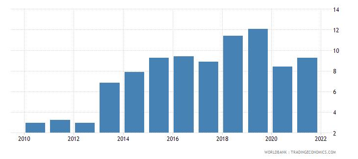 hungary adjusted savings net national savings percent of gni wb data
