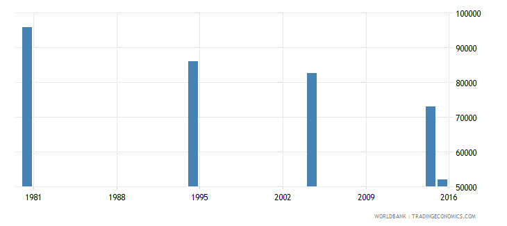 hungary adult illiterate population 15 years both sexes number wb data