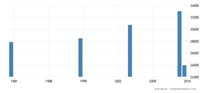 hungary adult illiterate population 15 years male number wb data