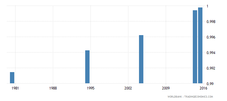 hungary adult literacy rate population 15 years gender parity index gpi wb data