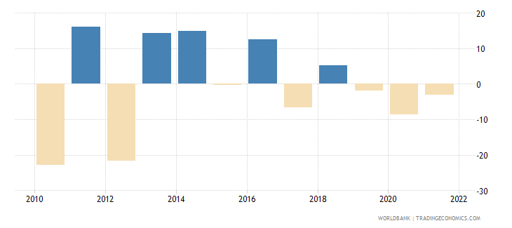 hungary agriculture value added annual percent growth wb data