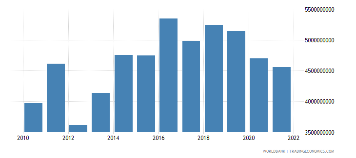 hungary agriculture value added constant 2000 us dollar wb data