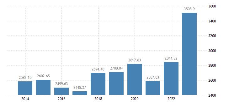 hungary animal output production value at producer price eurostat data
