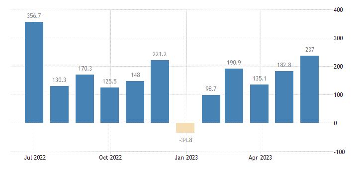hungary balance of payments capital account eurostat data