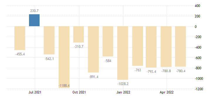 hungary balance of payments current account eurostat data