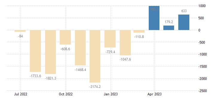 hungary balance of payments current capital account eurostat data