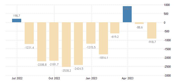 hungary balance of payments financial account eurostat data