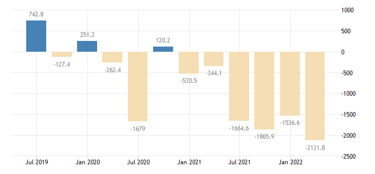 hungary balance of payments financial account net eurostat data