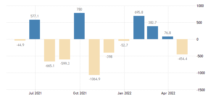 hungary balance of payments financial account on direct investment eurostat data