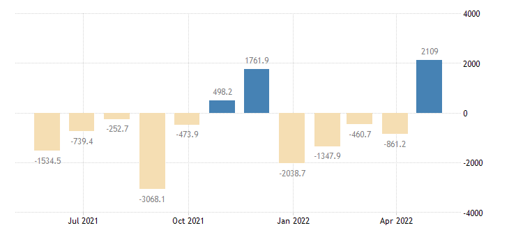 hungary balance of payments financial account on other investment eurostat data