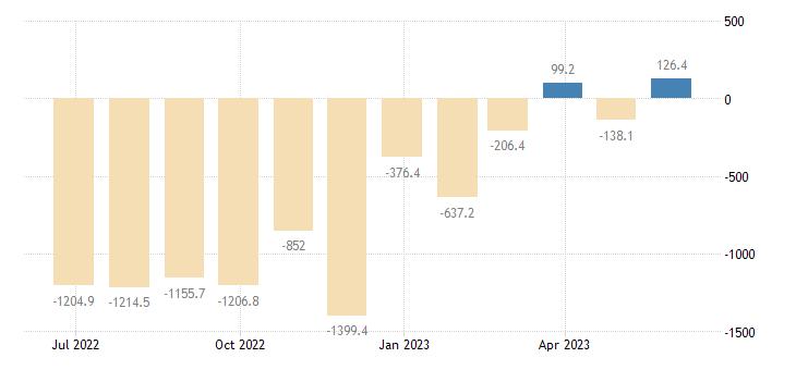 hungary balance of trade eurostat data