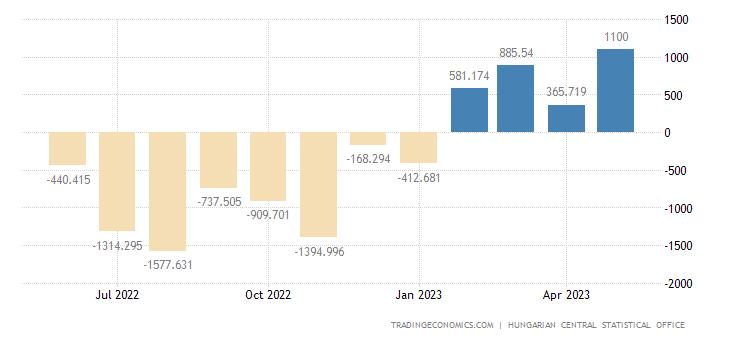 Hungary Balance of Trade