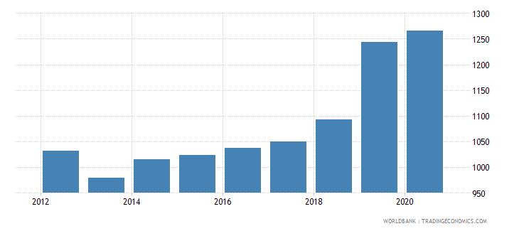 hungary bank accounts per 1000 adults wb data