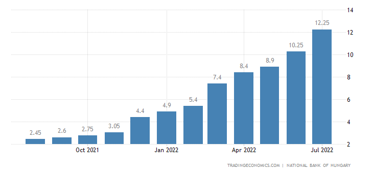 Hungary Interest Rate on Collateralized Loans