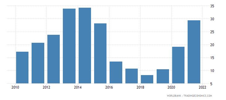 hungary bank liquid reserves to bank assets ratio percent wb data