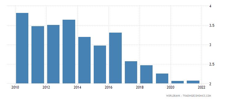 hungary bank net interest margin percent wb data