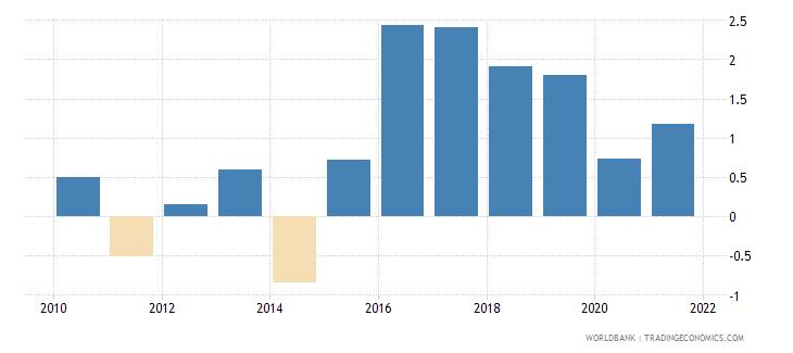 hungary bank return on assets percent before tax wb data