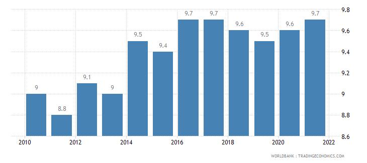 hungary birth rate crude per 1 000 people wb data
