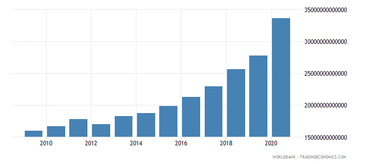 hungary broad money current lcu wb data