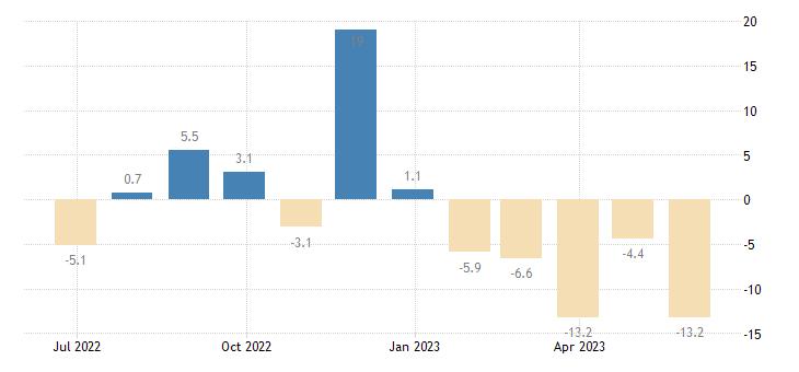 hungary building activity eurostat data
