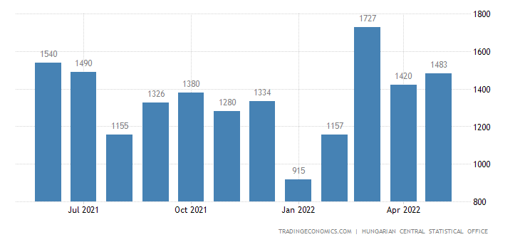 Hungary Residential Building Permits