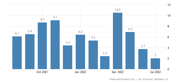 Hungary Business Confidence