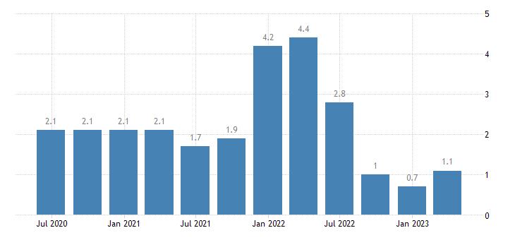 hungary capital account eurostat data