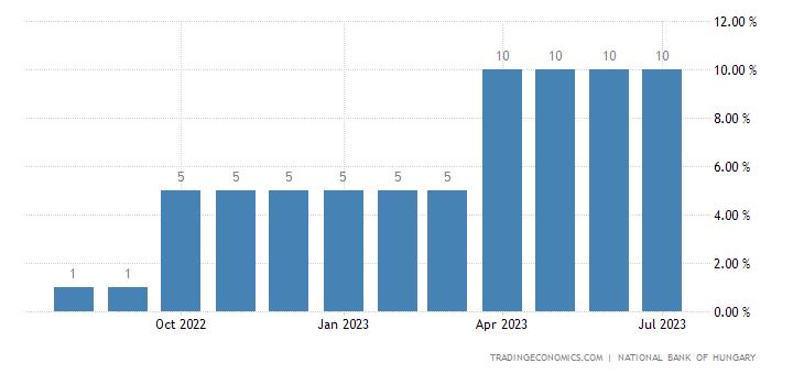 Hungary Cash Reserve Ratio