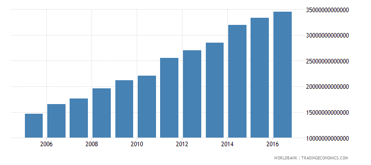 hungary central government debt total current lcu wb data