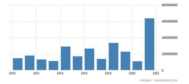 hungary changes in inventories us dollar wb data