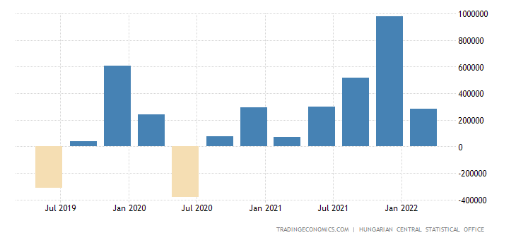 Hungary Changes in Inventories