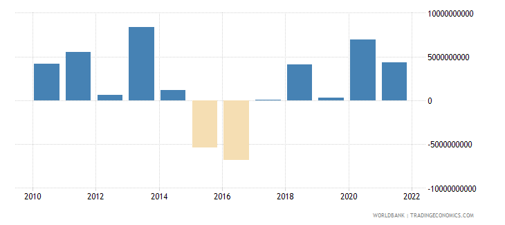 hungary changes in net reserves bop us dollar wb data