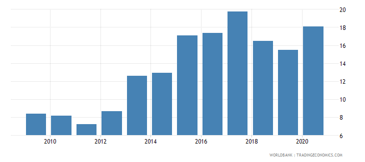 hungary claims on central government etc percent gdp wb data
