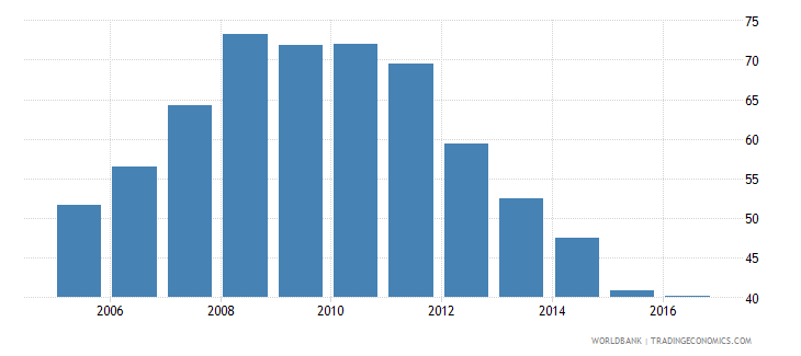 hungary claims on other sectors of the domestic economy percent of gdp wb data