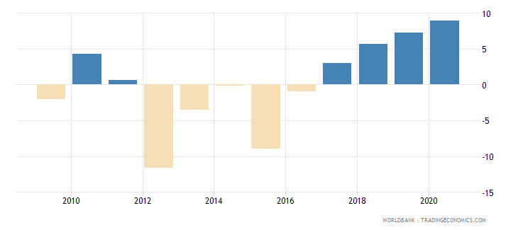 hungary claims on private sector annual growth as percent of broad money wb data