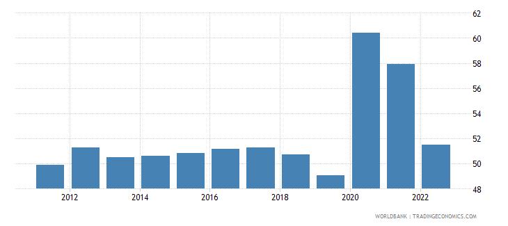 hungary communications computer etc percent of service exports bop wb data