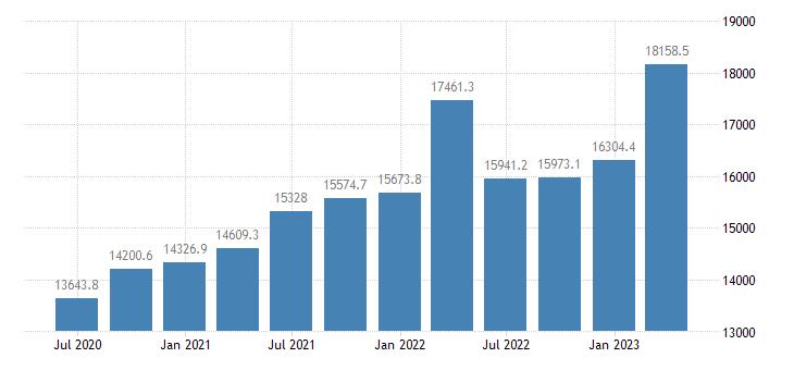 hungary compensation of employees eurostat data