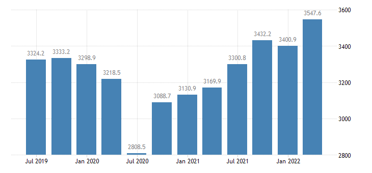 hungary compensation of employees manufacturing eurostat data