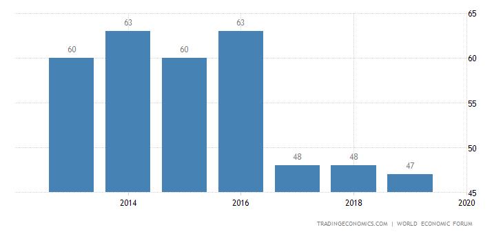 Hungary Competitiveness Rank