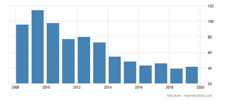 hungary consolidated foreign claims of bis reporting banks to gdp percent wb data
