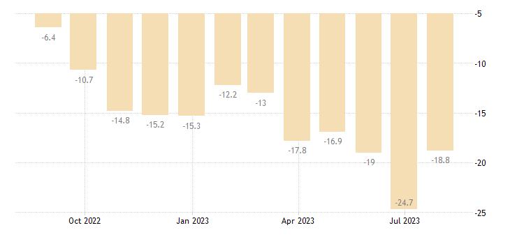 hungary construction confidence indicator eurostat data