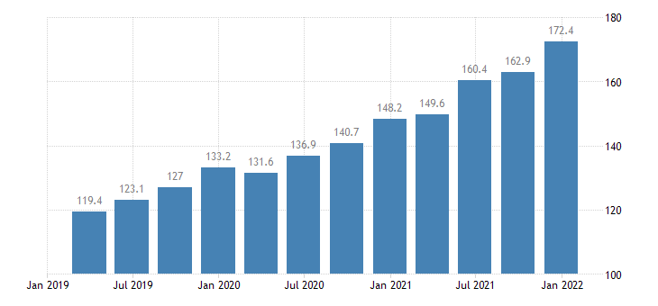 hungary construction cost idx eurostat data