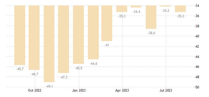 hungary consumer confidence indicator eurostat data