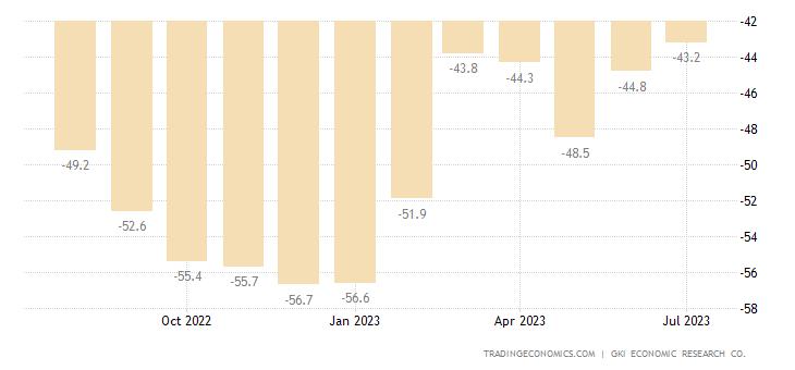Hungary Consumer Confidence