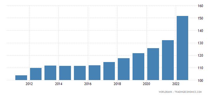 hungary consumer price index 2005  100 wb data