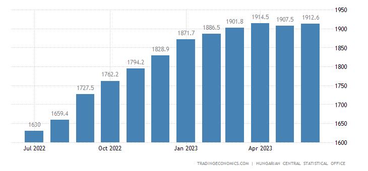 Hungary Consumer Price Index (CPI)